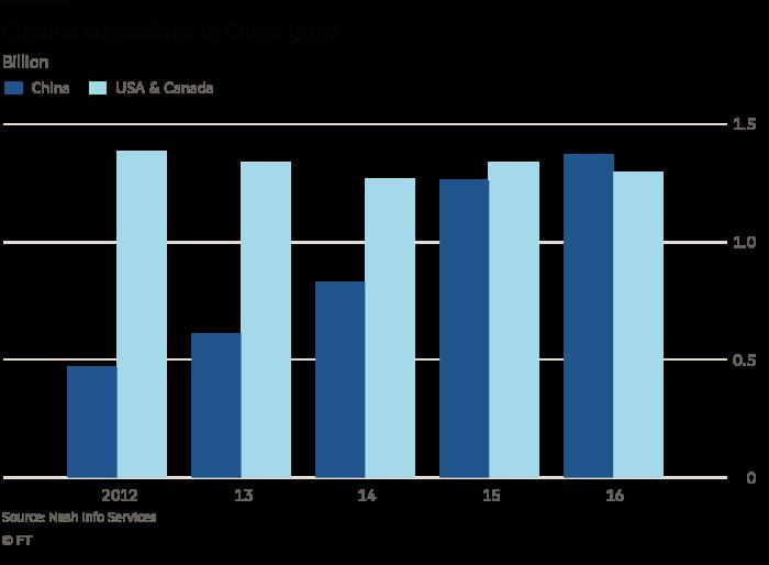 China Hollywood chart