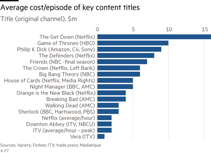 TV channels have 'up to 10 years' to meet tech threat