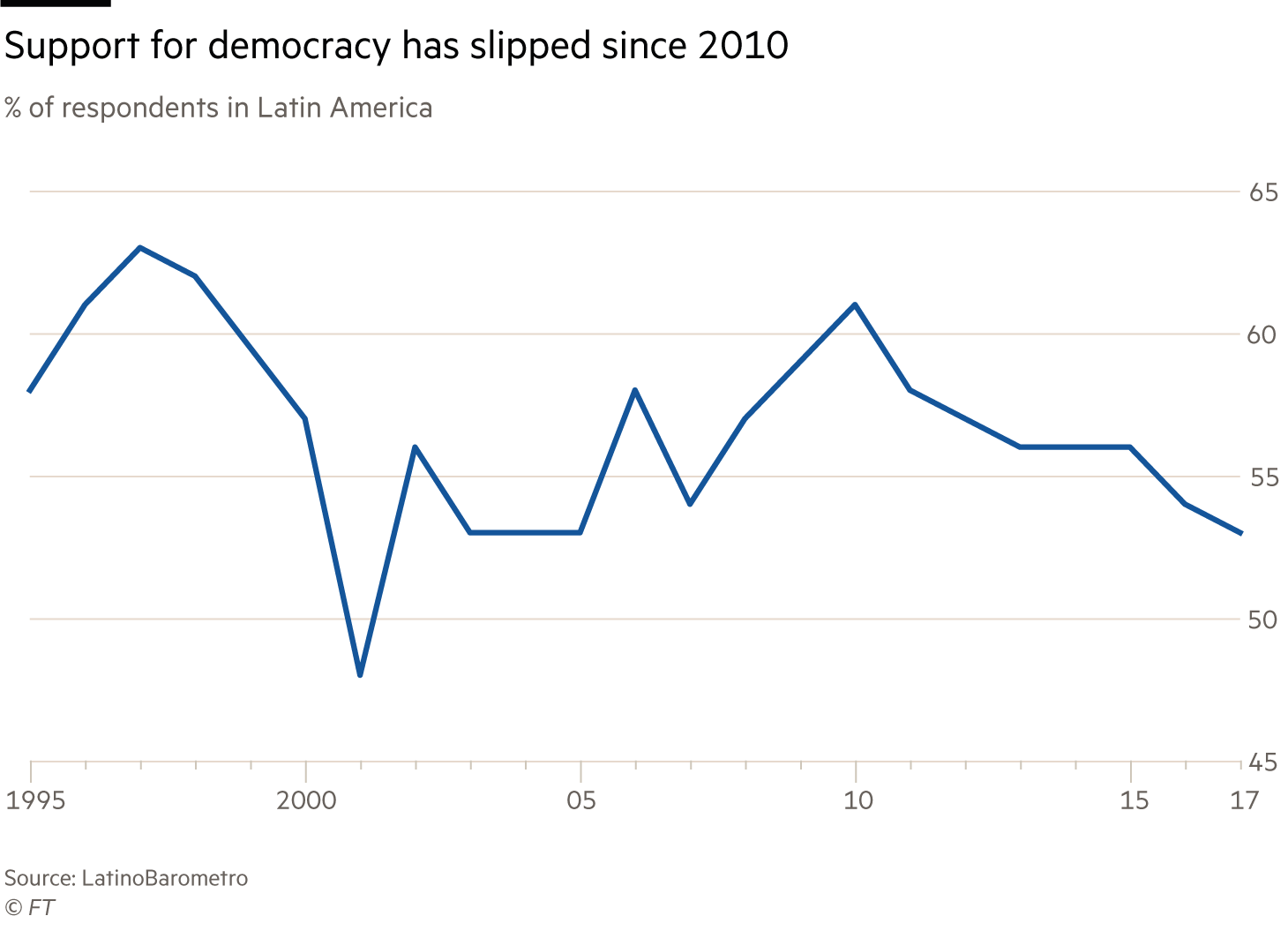 Latin America chart