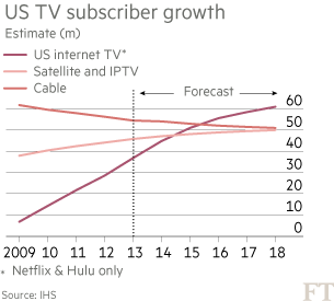 Having Signed The Multiyear Contract Netflix Wants To Put Comcast Genie Back In Fast Lane Bottle Financial Times