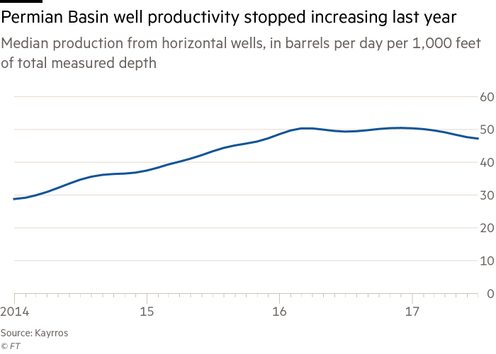 In charts: has the US shale drilling revolution peaked