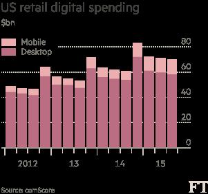 Chart - social shopping