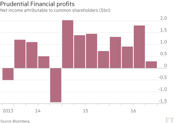 Chart: Prudential Financial profits