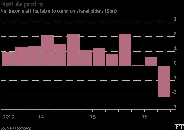 Chart: MetLife profits