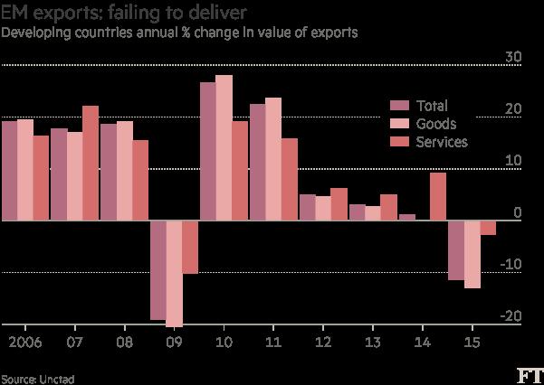 Chart: EM exports