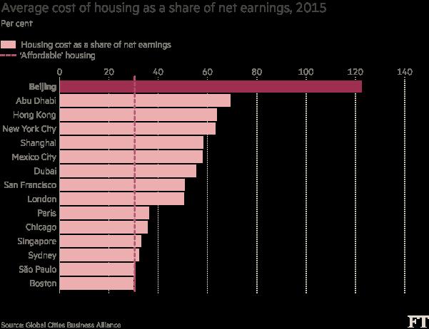 Chart: Housing costs