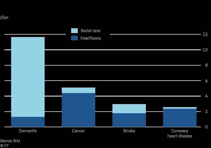 Chart showing the financial burden of disease in the UK