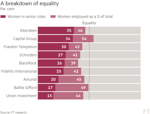 Chart: Women in senior roles