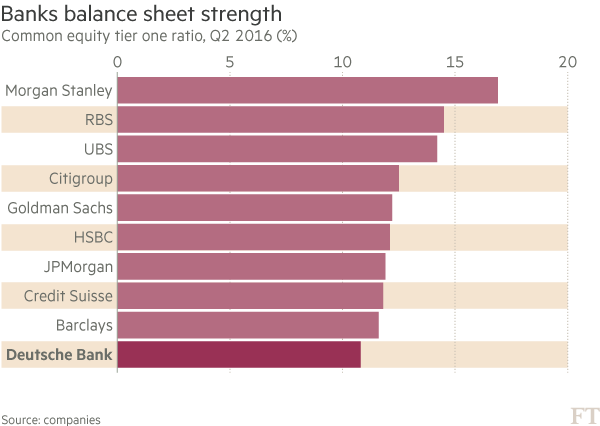 Sell-off in European banks fails to hit US peers | Financial Times