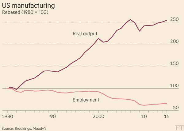 Most US manufacturing jobs lost to technology, not trade | Financial Times