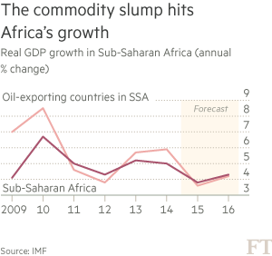 Chart - Real GDP growth in Sub-Saharan Africa