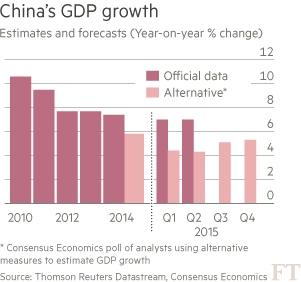 China's-GDP-growth-chart