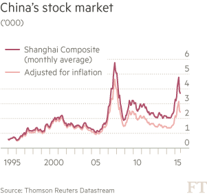 China's-stock-market-chart