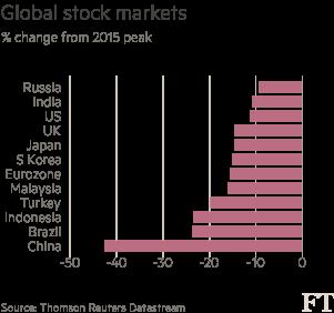 Global-stock-markets-chart