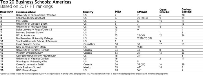 FT 2017 top 20 business schools in the Americas and Asia