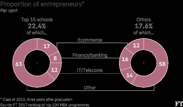 Proportion of entrepreneurs