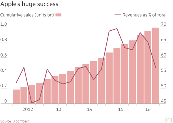 Chart: Apple's huge success
