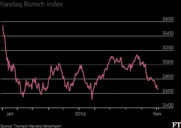 Chart: Nasdaq Biotech index