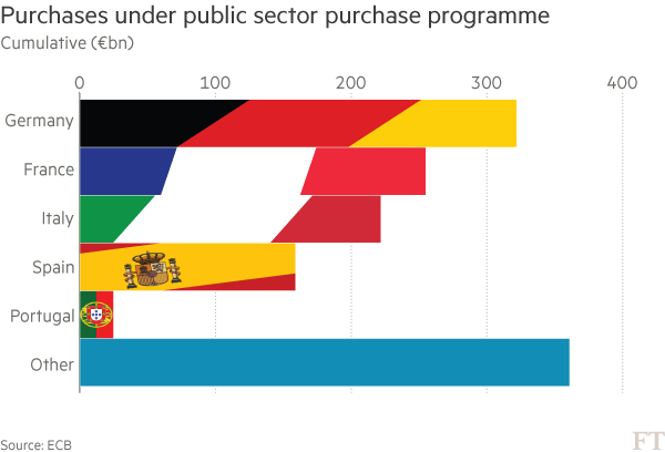 Chart: Purchases under public sector purchase programme
