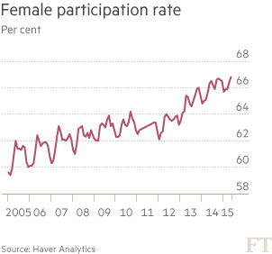 Chart: Female participation rate