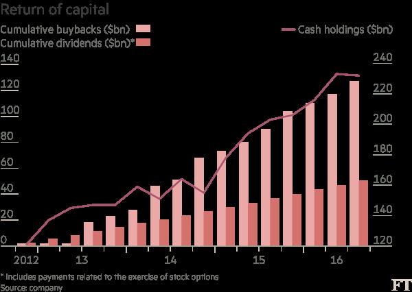 Chart: Return of capital