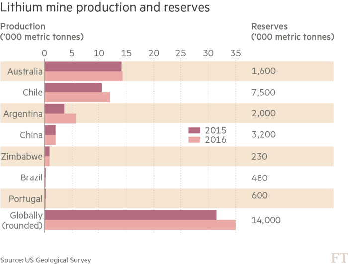 Chart: Lithium mine production and reserves