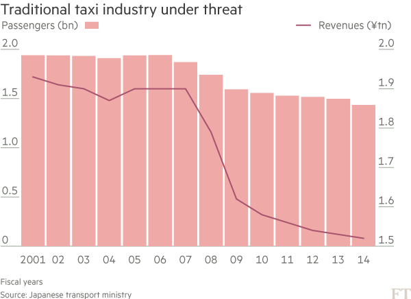 chart: Traditional taxi industry under threat