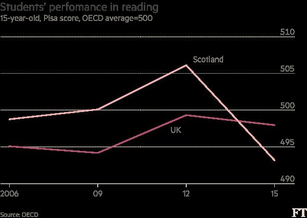 Scotland education chart2