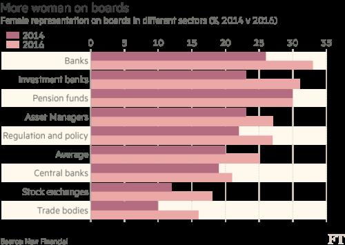 Europe's financial industry boosts women on boards