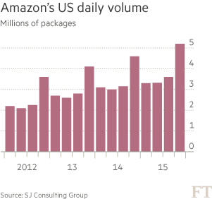 chart: Amazon's US daily volume