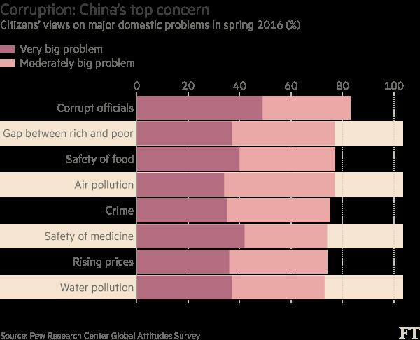 Chart: China corruption