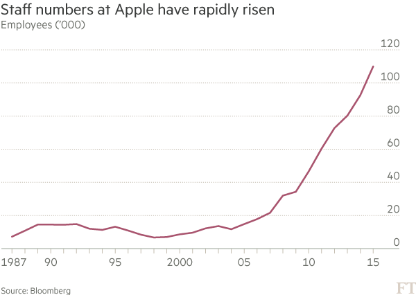 Chart: Staff numbers at Apple have rapidly risen
