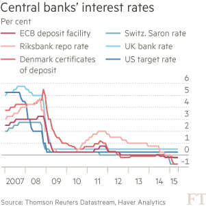 Central banks' interest rates