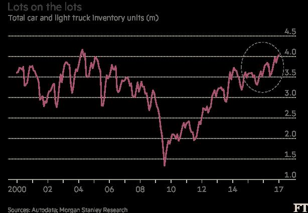 Debt Pile Up In Us Car Market Sparks Subprime Fear Financial Times