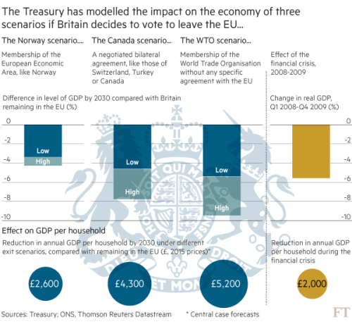 Treasury's Brexit analysis: what it says — and what it doesn