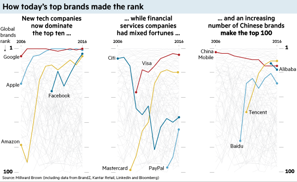 How today's top brands made the rank