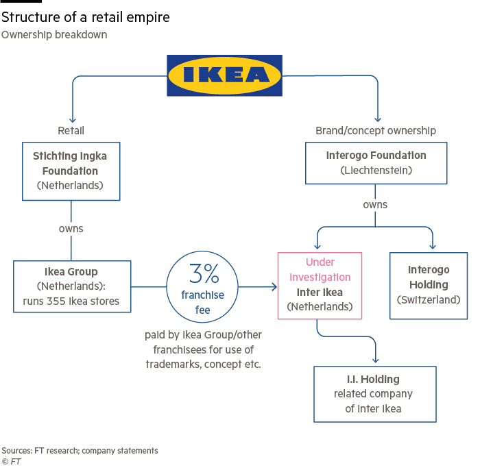 ikea s approach to strategy and structure pays off Paul leinwand is global managing director of capabilities-driven strategy and growth for strategy&, pwc's strategy consulting business based in chicago, he is a principal with pwc us, an adjunct professor of strategy at the kellogg school of management at northwestern university, and a contributing editor of strategy+business.