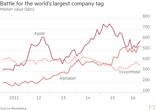 Chart: Battle for the world's largest company tag
