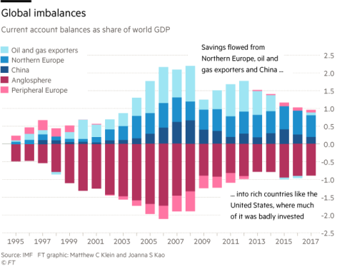 Whatever happened to the global savings glut? | Financial Times