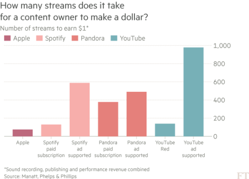 How streaming saved the music industry | Financial Times