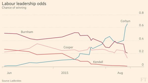 Bookmakers fear losses as long-shot Corbyn breaks betting