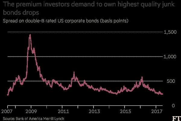 Global investors develop taste for US high-yield corporate