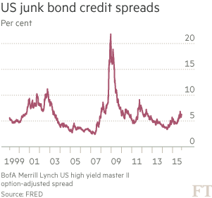 What junk bond credit spreads reveal | Financial Times