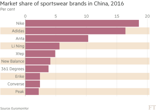 China's fitness boom energises sportswear brands | Financial