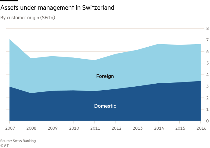 Swiss banks chart