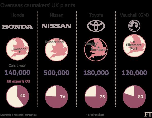 Chart: Car manufacturers data