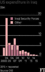 Iraq data