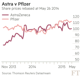 Pfizer and AstraZeneca: one year after deal that never was