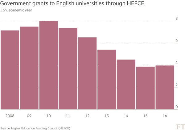 chart: Government grants to English universities through HEFCE