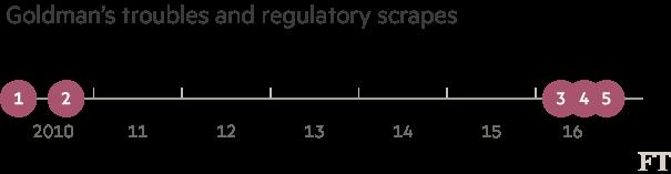 Chart: Goldman timeline